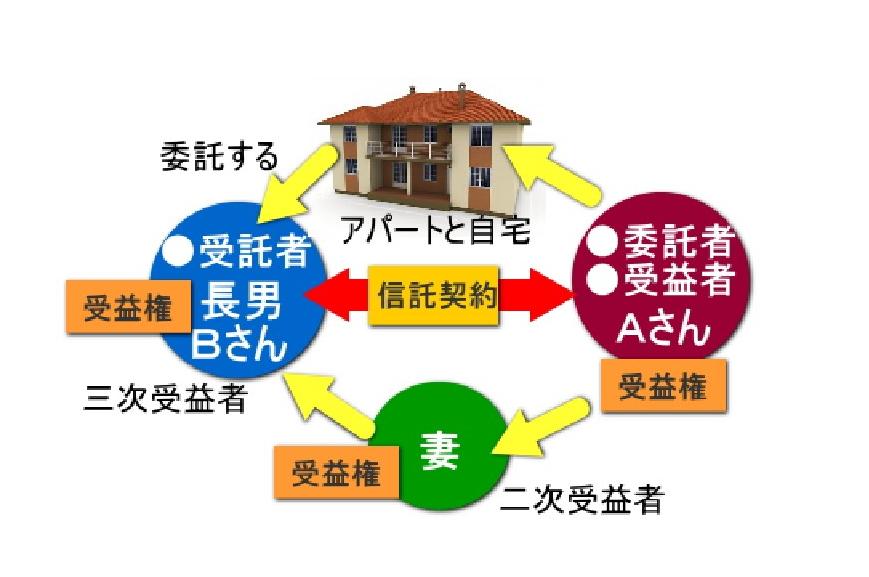 家族信託、信託契約、受益権、受益者、受託者